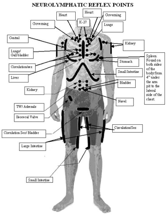 Limpieza de puntos energéticos- masaje linfático- limpieza campo magnético-aura